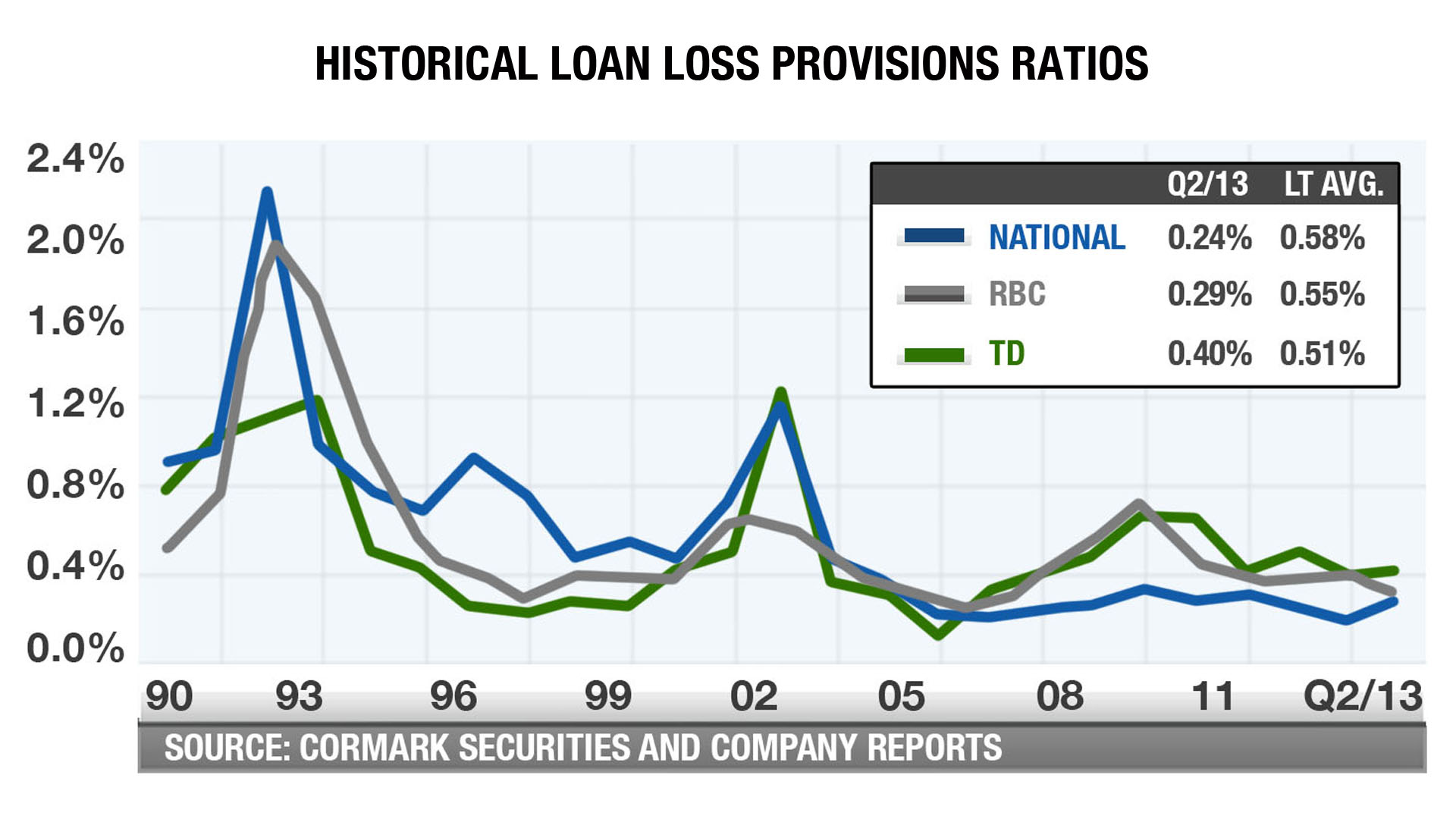bank and loan loss provision Loan loss provisions when a bank makes 1,000 loans during the quarter, it knows from experience that, say, 1% of those loans will go bad it doesn't know which ones will go bad -- it just knows.